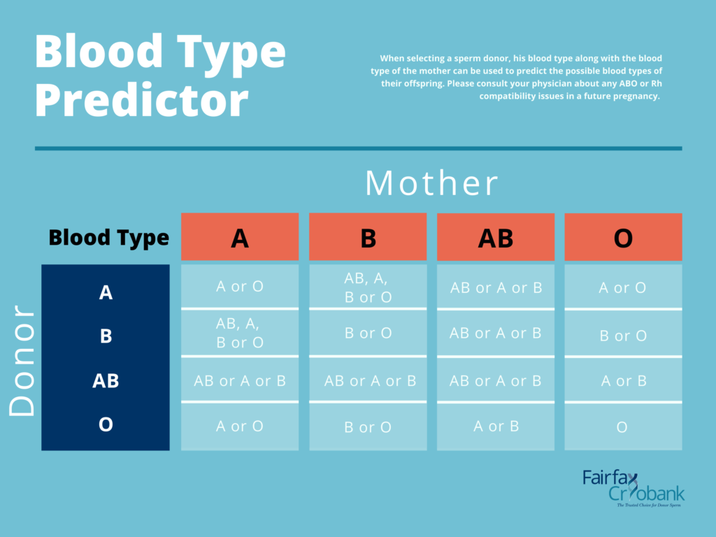 Blood Type Compatibility Predictor   Fairfax Cryobank Sperm Bank